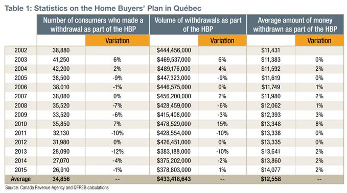 Statistics on the Home Buyers' Plan in Québec