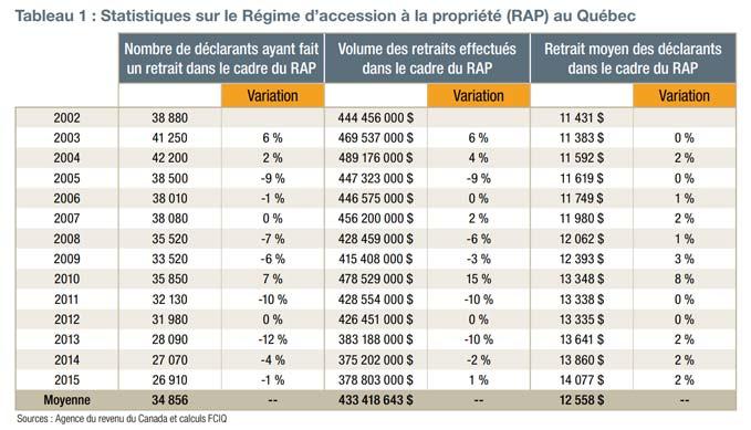 Statistiques sur le Régime d'accession à la propriété au Québec