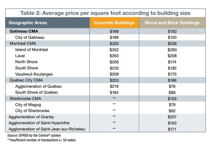 Average price per square foot according to building size