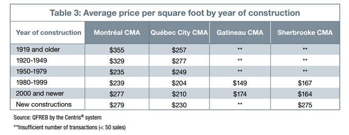 Average price per square foot by year of construction