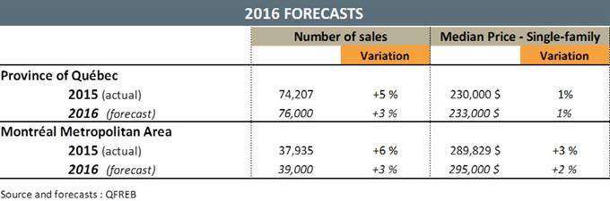 statistiques marché immobilier