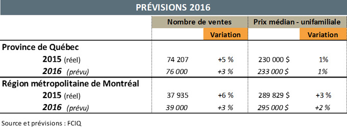 statistiques marché immobilier