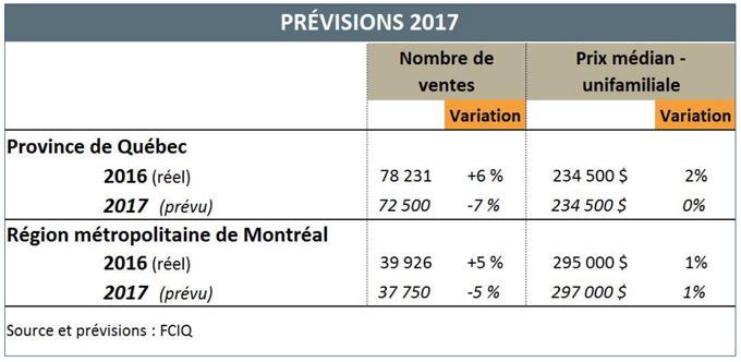 Marché résidentiel en 2017 - Tableau - Prévisions 2017