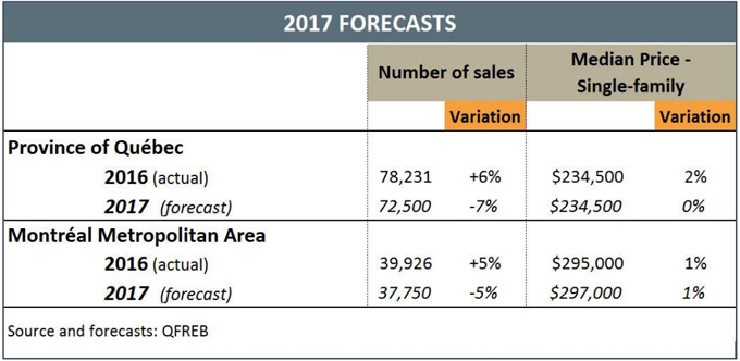 2017 Real Estate Market - 2017 Forecasts