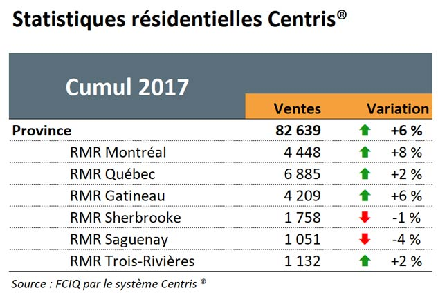 Statistiques résidentielles Centris - Cumul 2017