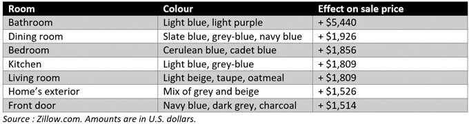 Table - Does the Colour Blue Increase a Home's Value?