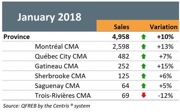Residential Statistics - January 2018