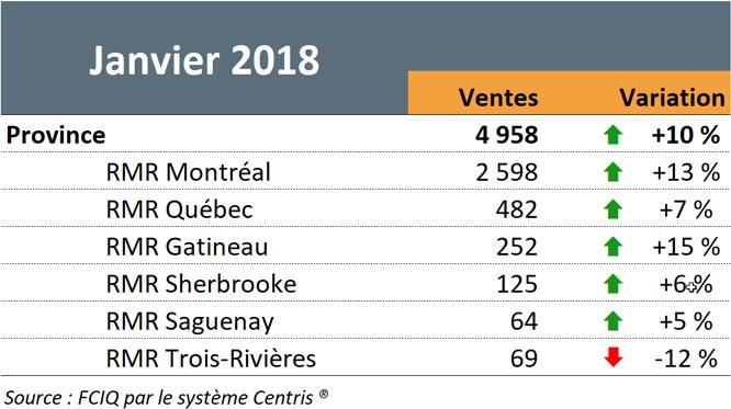 Statistiques - Janvier 2018