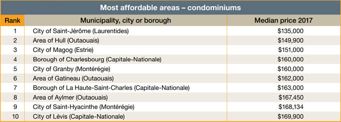 Most affordable areas - condominiums