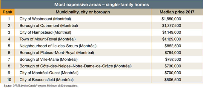 Most expensive areas - single-family homes