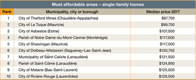 Most affordable areas - single-family homes