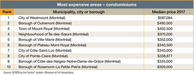 Most expensive areas - condominiums
