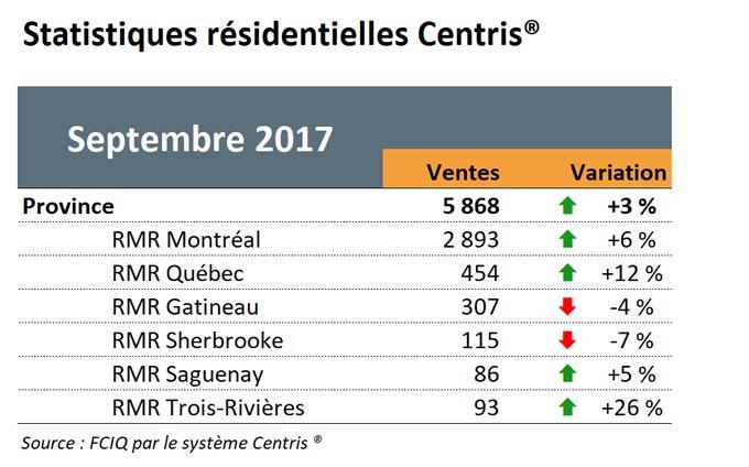 Statistiques résidentielles Centris