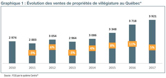 Graphique 1 : Évolution des ventes de propriété de villégiature au Québec