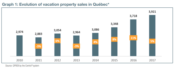 Graph 1: Evolution of vacation property sales in Québec