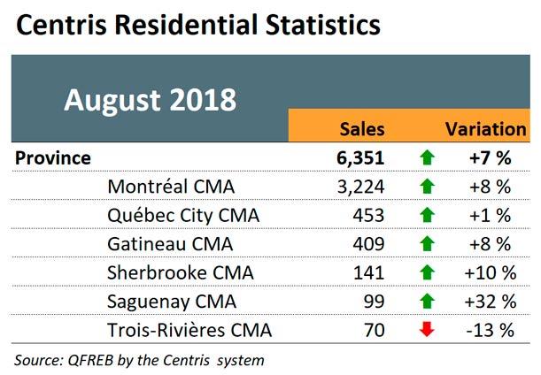 Centris Residential Statistics
