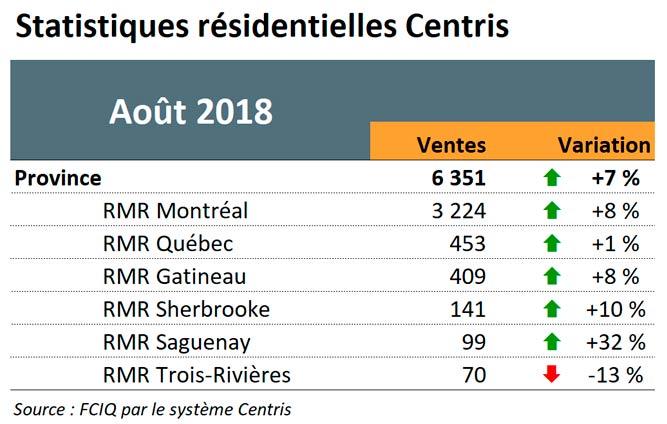 Statistiques résidentielles Centris - Août 2017