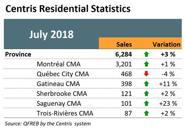 Centris Residential Statistics - July 2018