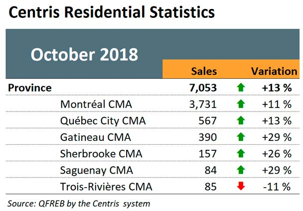 Centris Residential Sales - October 2018