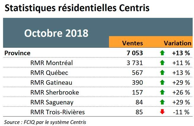 Statistiques résidentielles Centris - Octobre 2018