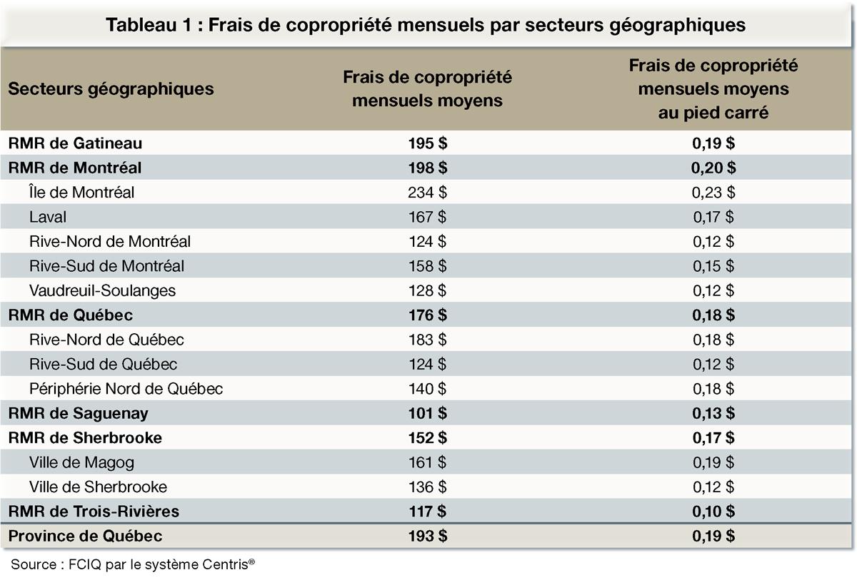 Frais de copropriété mensuels par secteurs géographiques