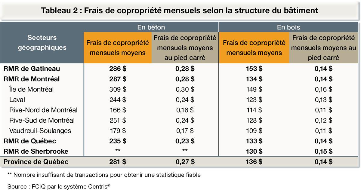 Frais de copropriété mensuels selon la structure du bâtiment