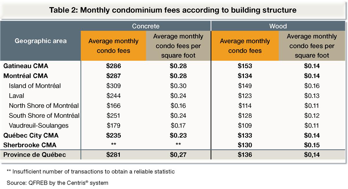 Monthly condominium fees according to building structure