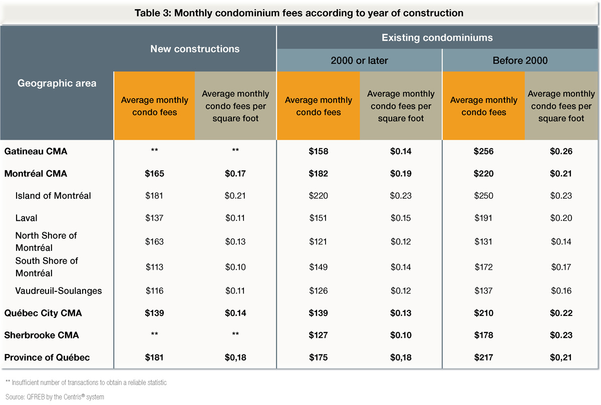 Monthly condominium fees according to year of construction
