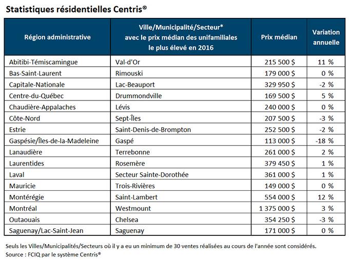 Ville/Municipalité/Secteur avec le prix médian des unifamiliales le plus élevé