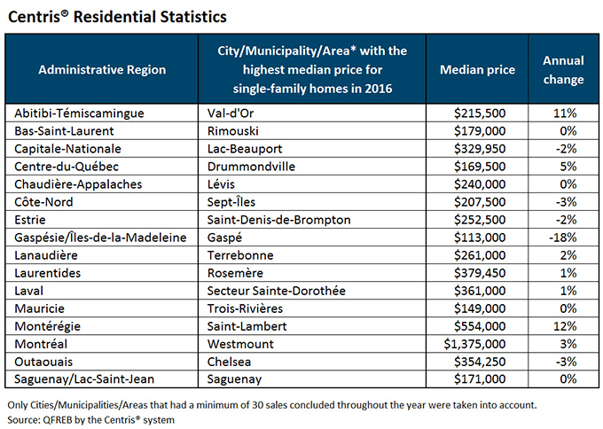 City/Municipality/Area with the highest median price for single-family homes in 2016