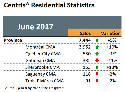 Centris Residential Statistics - June 2017
