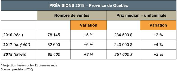 Prévisions 2018 - Province de québec