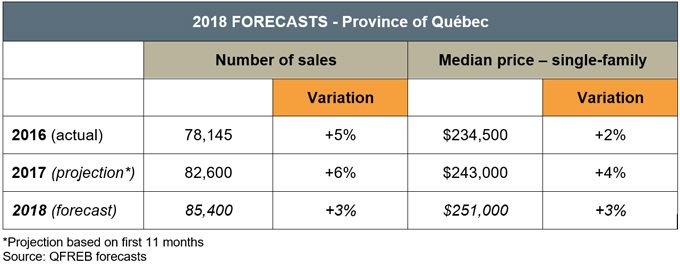 2018 Forecasts - Province of Québec
