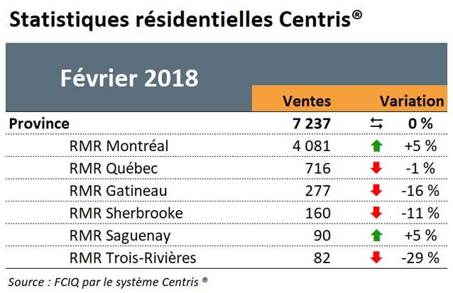 Tableau statistiques résidentielles Centris - Février 2018