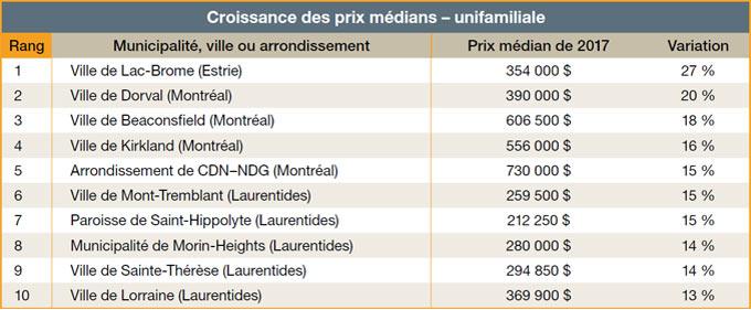 Croissance des prix médians - unifamiliale