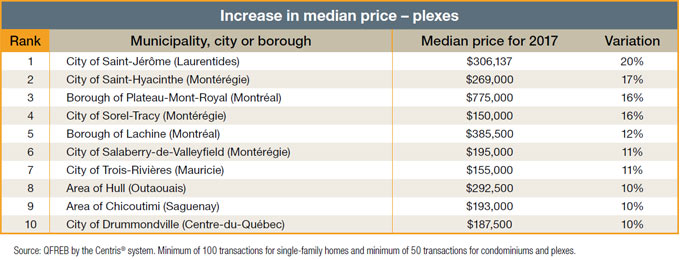 Increase in median price - plexes