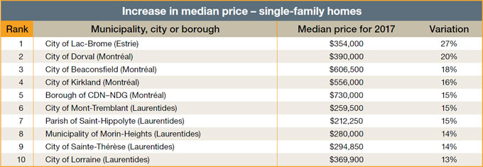 Increase in median price - single-family homes