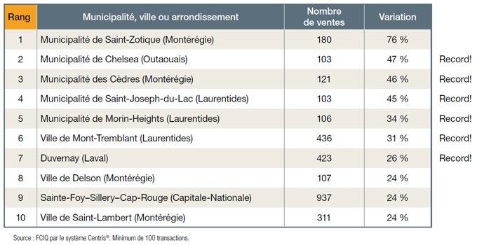 Tableau FCIQ - Nombre de ventes par municipalité, ville ou arrondissement