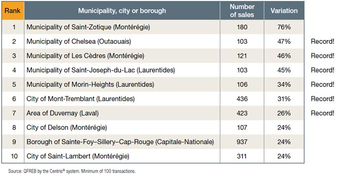 Number of sales - Municipality, city or borough