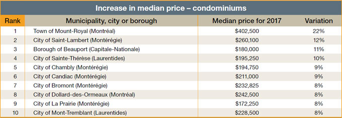 Increase in median price - condominiums