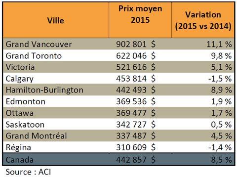 Tableau - Les dix villes les plus chères au Canada