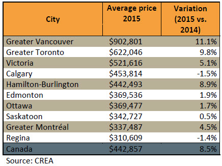The Ten Most Expensive Cities in Canada
