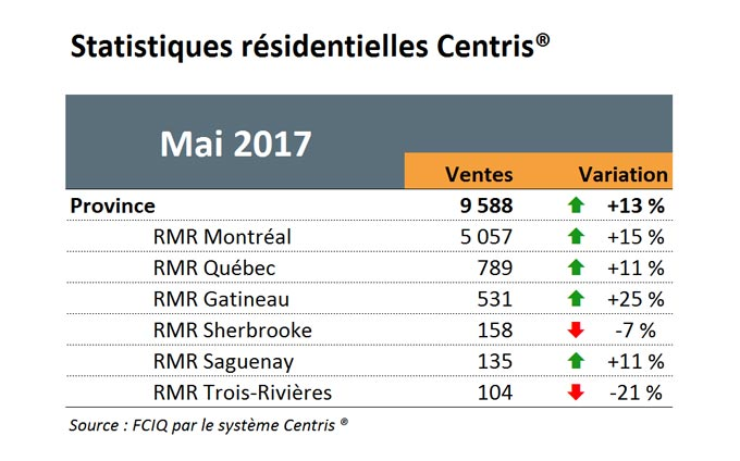 Statistiques résidentielles Centris - Mai 2017