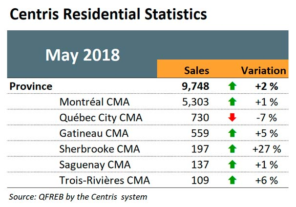 Centris Residential Statistics - May 2018