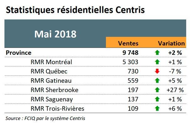 Statistiques résidentielles Centris - Mai 2018