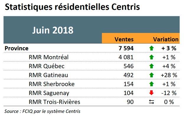 Statistiques résidentielles Centris - Juin 2018