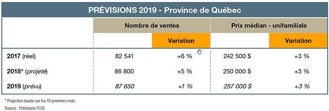 prévisions 2019 - province de Québec