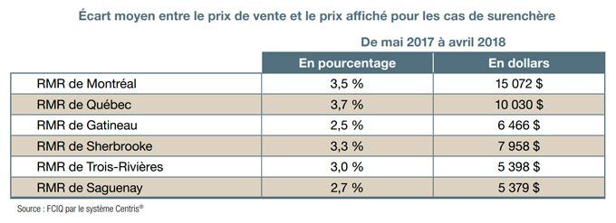 Écart moyen entre le prix de vente et le prix affiché pour les cas de surenchère