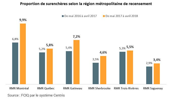 Proportion de surenchères selon la région métropolitaine de recensement
