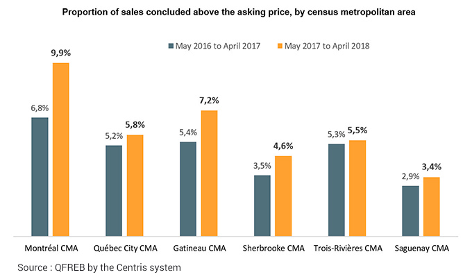 Proportion of sales concluded above the asking price, by census metropolitan area
